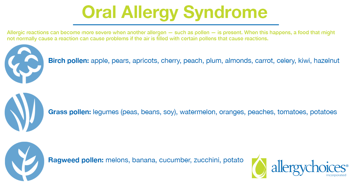 Oral allergy syndrome can occur when a person has an environmental allergy to the pollens of trees, grasses and weeds. Some people can then react to raw fruits, vegetables or nuts.